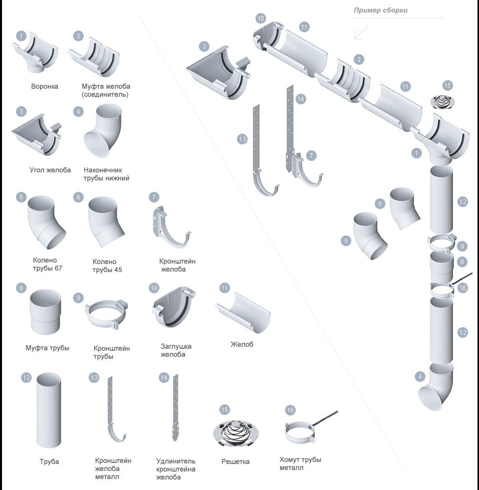 Элементы металлической водосточной системы